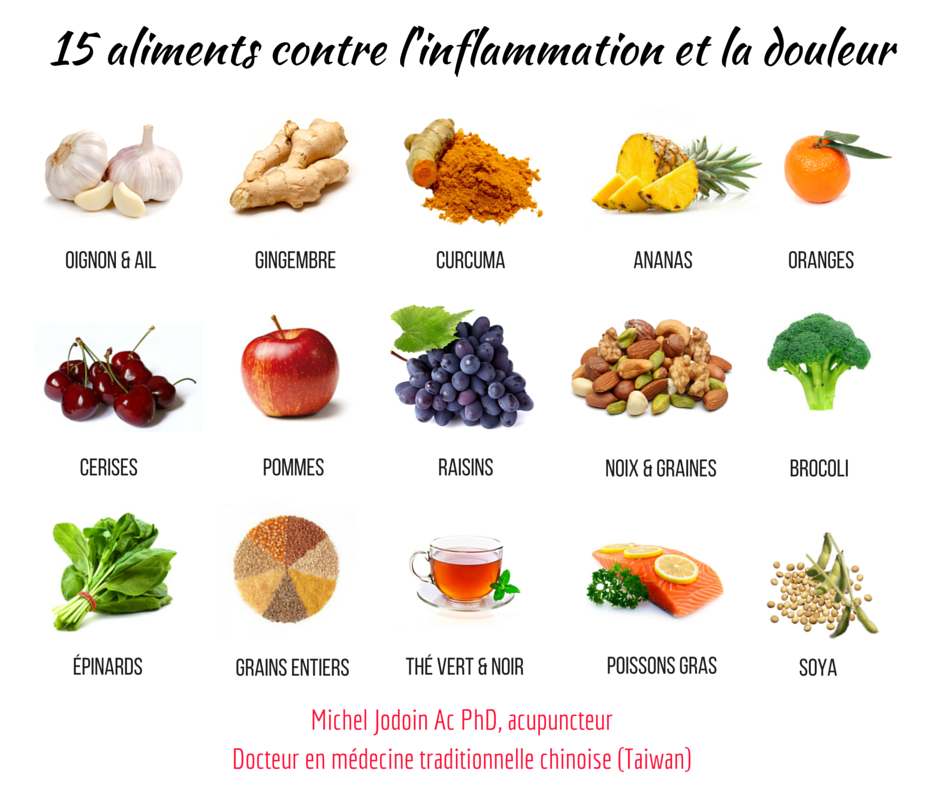 inflammation du corps